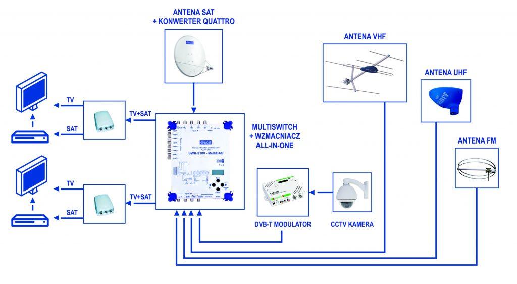 Schemat zastosowania modulatora cyfrowego w instalacji RTV/SAT